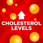 Red image displaying text that reads Cholesterol Levels